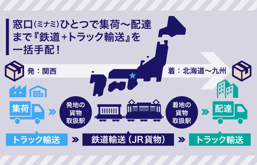 トラック輸送と鉄道輸送を合わせた輸送を行っております|ミナミ